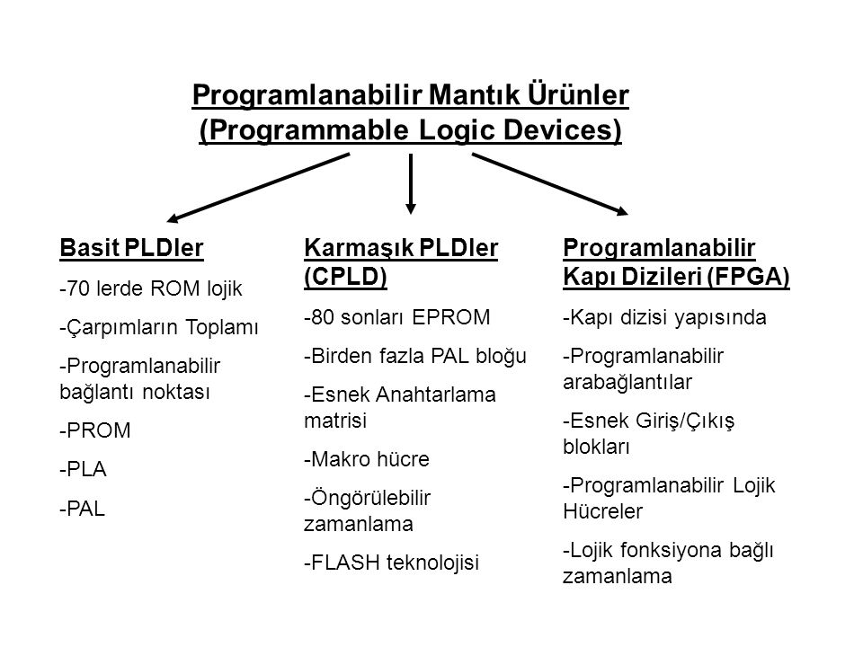 Programlanabilir Mantık Ürünler (Programmable Logic Devices)