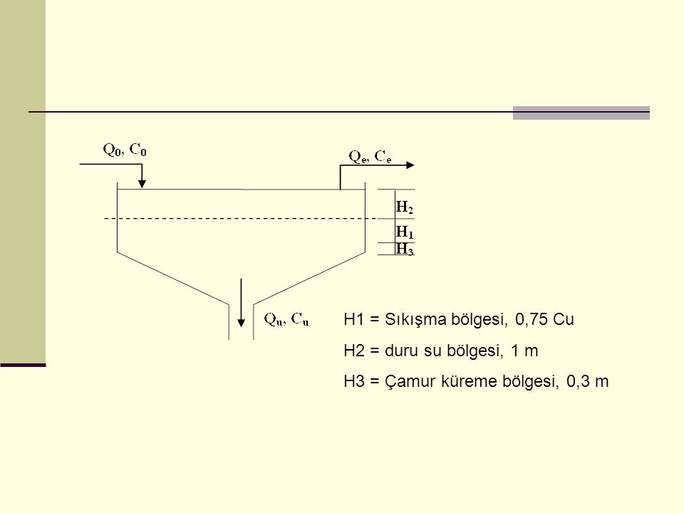 H1 = Sıkışma bölgesi, 0,75 Cu H2 = duru su bölgesi, 1 m H3 = Çamur küreme bölgesi, 0,3 m