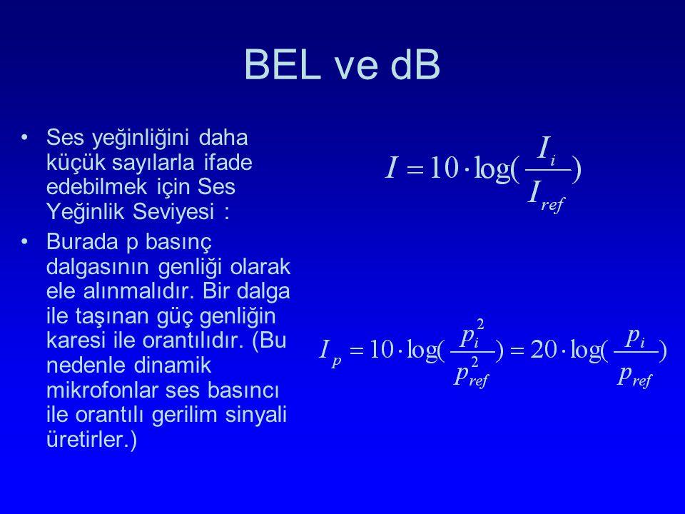 BEL ve dB Ses yeğinliğini daha küçük sayılarla ifade edebilmek için Ses Yeğinlik Seviyesi :