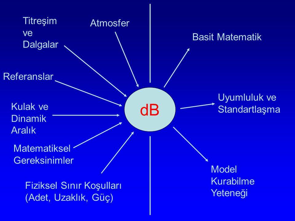 dB Titreşim ve Dalgalar Atmosfer Basit Matematik Referanslar