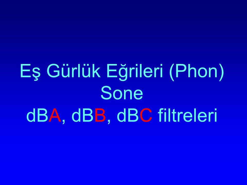 Eş Gürlük Eğrileri (Phon) Sone dBA, dBB, dBC filtreleri