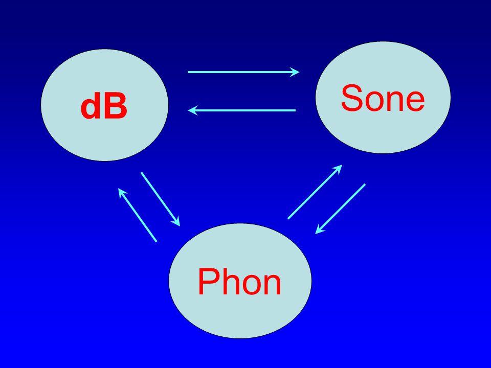 Sone dB Phon