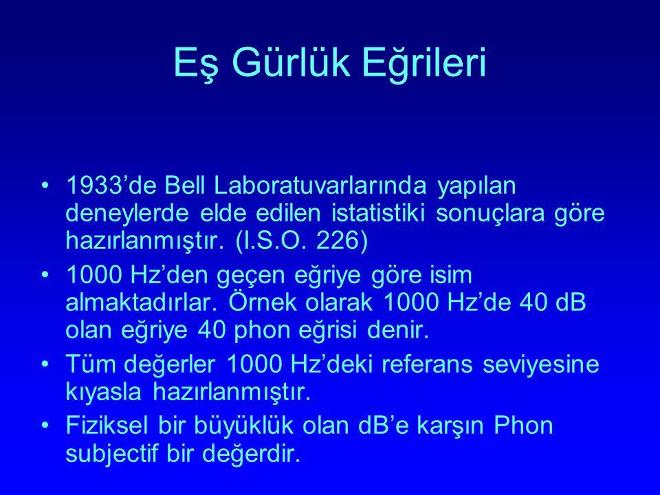 Eş Gürlük Eğrileri 1933'de Bell Laboratuvarlarında yapılan deneylerde elde edilen istatistiki sonuçlara göre hazırlanmıştır. (I.S.O. 226)