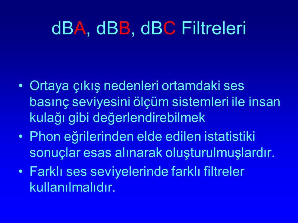 dBA, dBB, dBC Filtreleri Ortaya çıkış nedenleri ortamdaki ses basınç seviyesini ölçüm sistemleri ile insan kulağı gibi değerlendirebilmek.