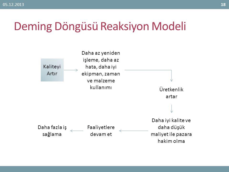 Deming Döngüsü Reaksiyon Modeli