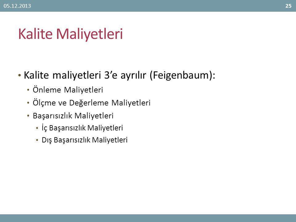 Kalite Maliyetleri Kalite maliyetleri 3'e ayrılır (Feigenbaum):