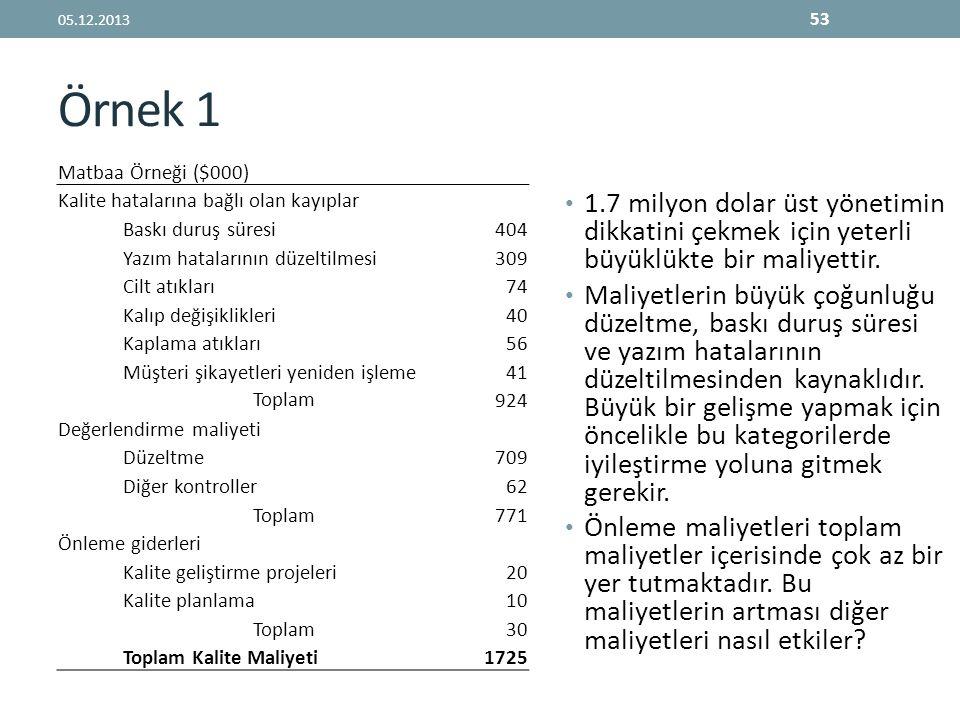 05.12.2013 Örnek 1. Matbaa Örneği ($000) Kalite hatalarına bağlı olan kayıplar. Baskı duruş süresi.