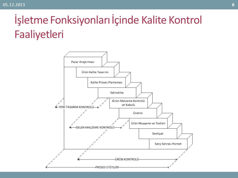 İşletme Fonksiyonları İçinde Kalite Kontrol Faaliyetleri