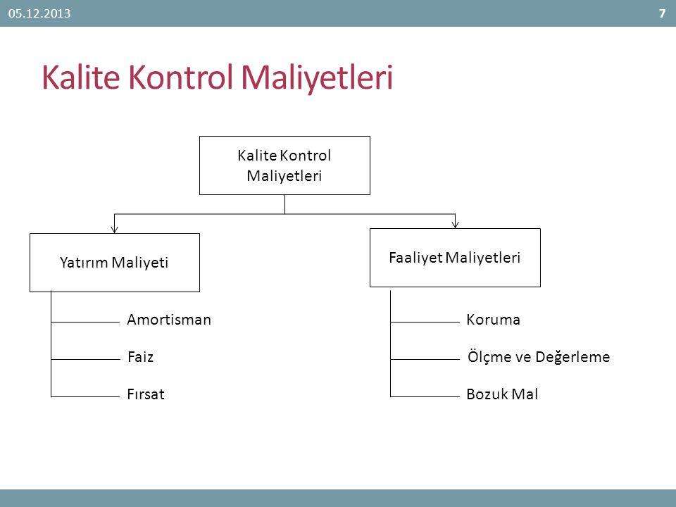 Kalite Kontrol Maliyetleri