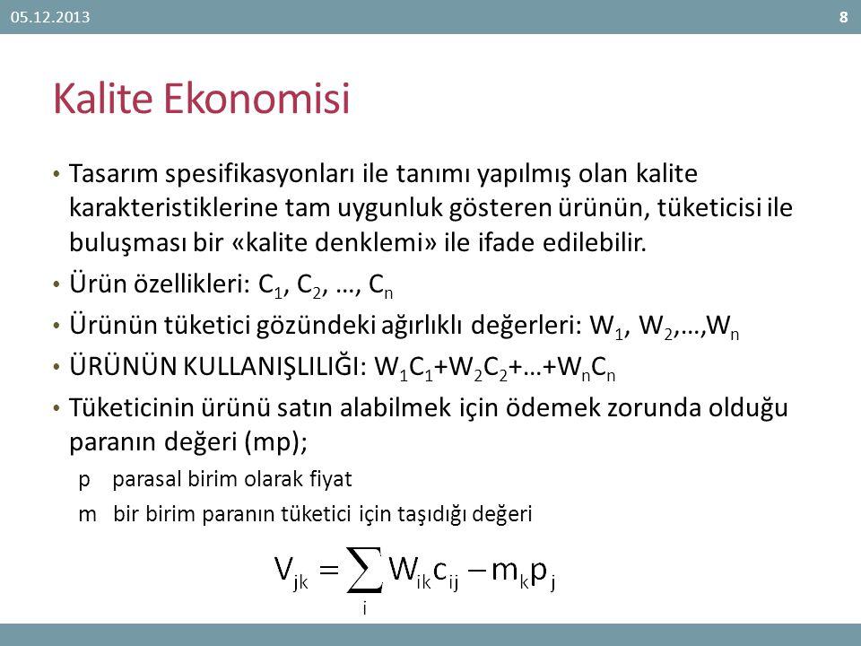 05.12.2013 Kalite Ekonomisi.