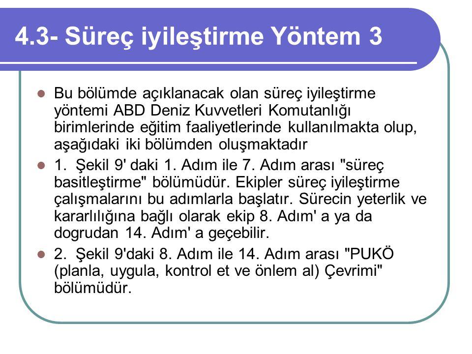 4.3- Süreç iyileştirme Yöntem 3