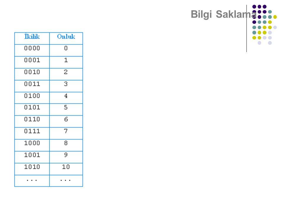 Bilgi Saklama (101)2 = (1 x 22) + (0 x21) + (1 x 20) (101)2 = (1 x 4) + (0 x 2) + (1 x 1) = (5)10