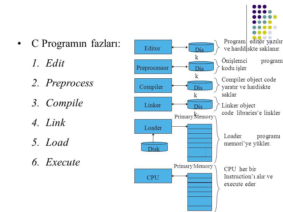 C Programın fazları: Edit Preprocess Compile Link Load Execute