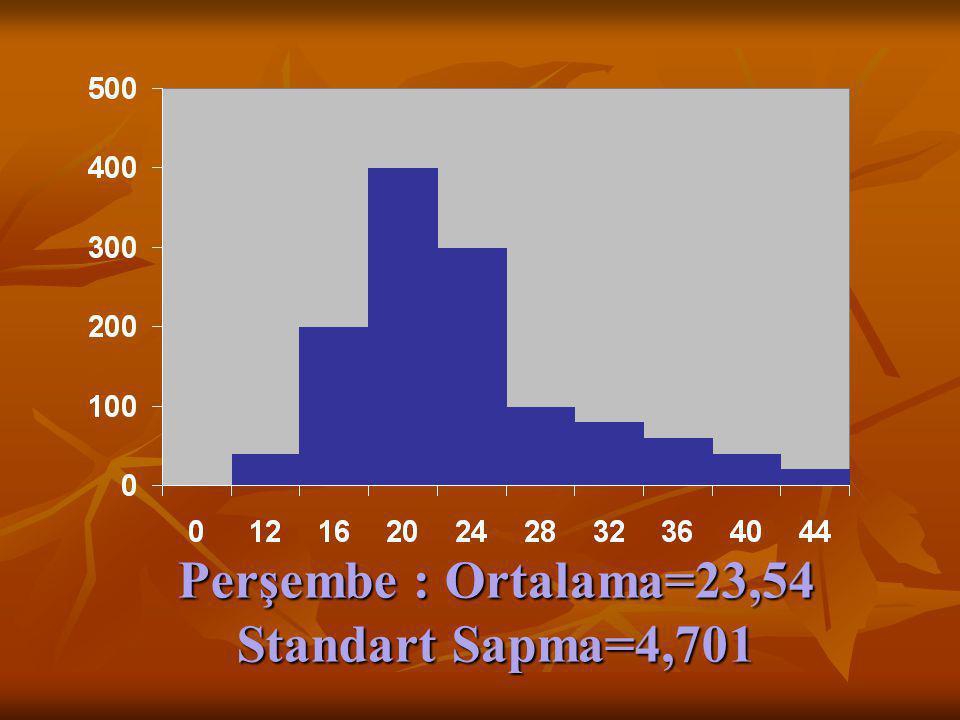 Perşembe : Ortalama=23,54 Standart Sapma=4,701