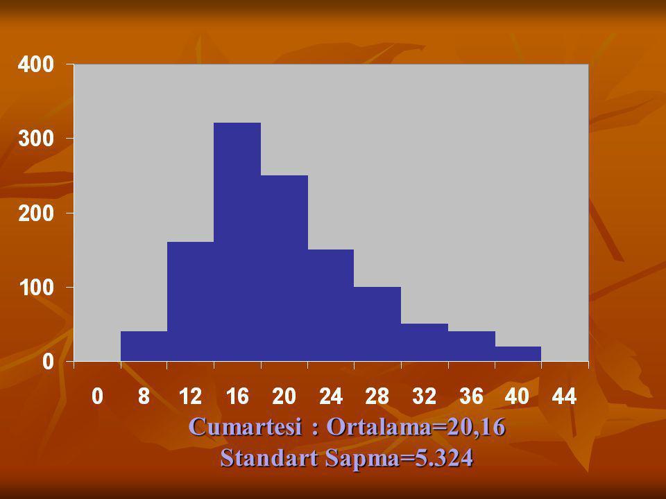 Cumartesi : Ortalama=20,16 Standart Sapma=5.324