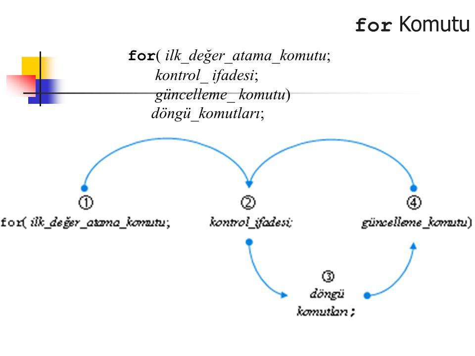 for Komutu for( ilk_değer_atama_komutu; kontrol_ ifadesi;