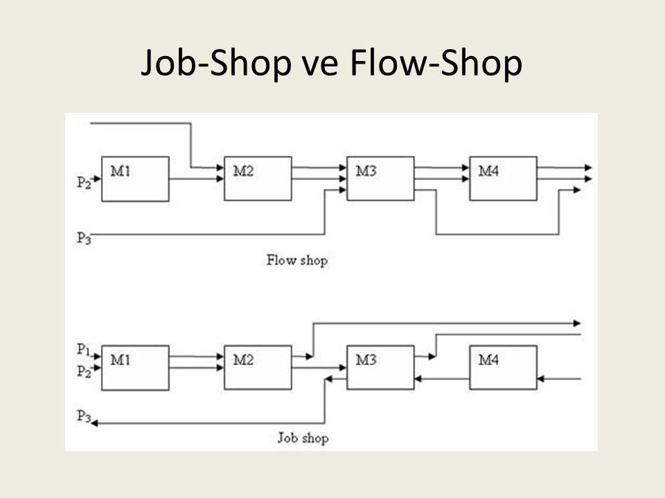 Job-Shop ve Flow-Shop