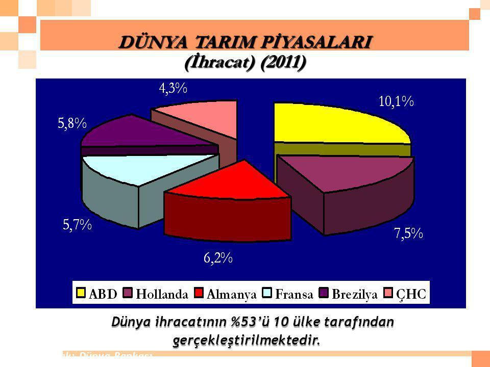 DÜNYA TARIM PİYASALARI (İhracat) (2011)