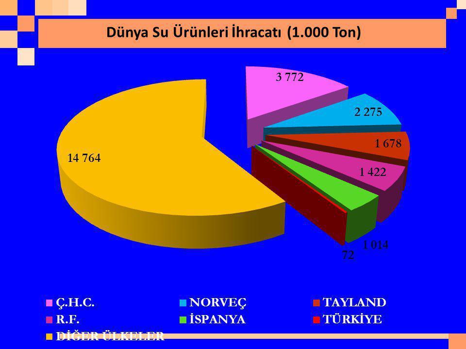 Dünya Su Ürünleri İhracatı (1.000 Ton)