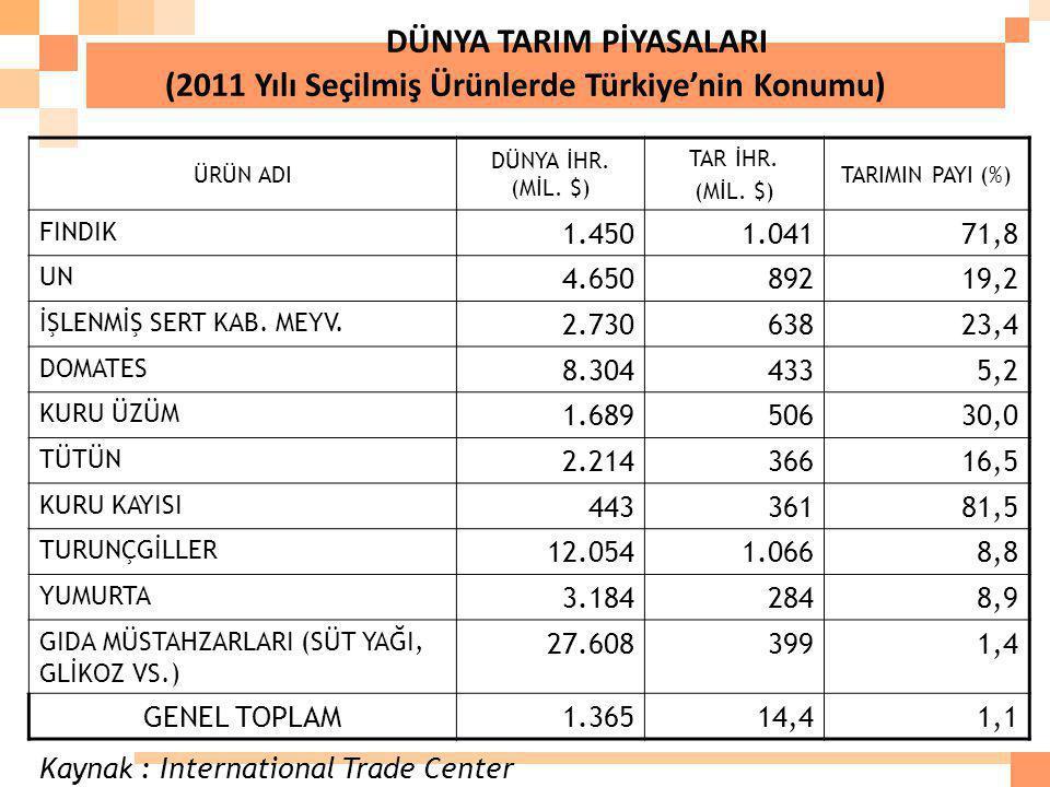 DÜNYA TARIM PİYASALARI (2011 Yılı Seçilmiş Ürünlerde Türkiye'nin Konumu)