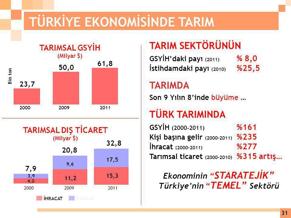 Ekonominin STARATEJİK Türkiye'nin TEMEL Sektörü