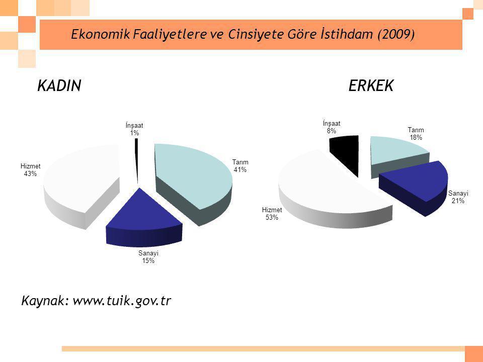KADIN ERKEK Ekonomik Faaliyetlere ve Cinsiyete Göre İstihdam (2009)
