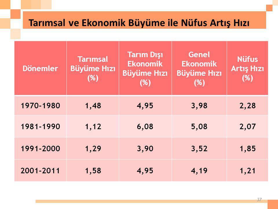 Tarımsal ve Ekonomik Büyüme ile Nüfus Artış Hızı