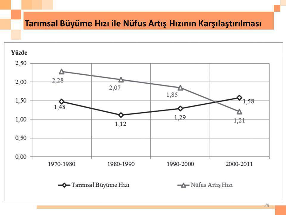 Tarımsal Büyüme Hızı ile Nüfus Artış Hızının Karşılaştırılması