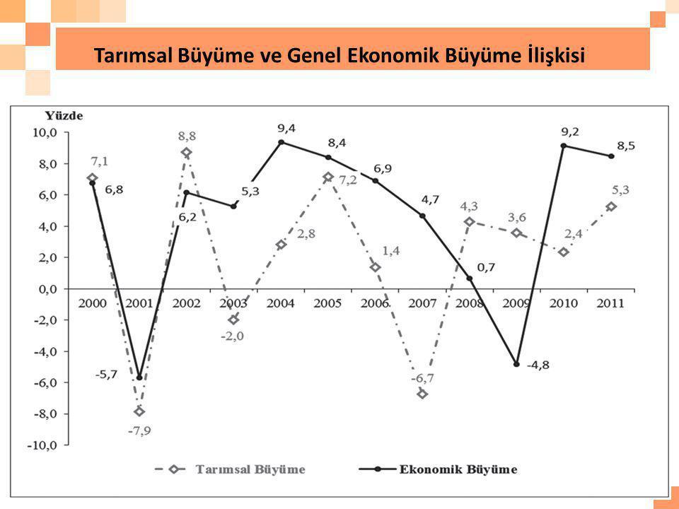 Tarımsal Büyüme ve Genel Ekonomik Büyüme İlişkisi