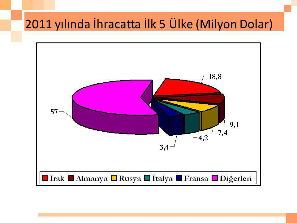 2011 yılında İhracatta İlk 5 Ülke (Milyon Dolar)