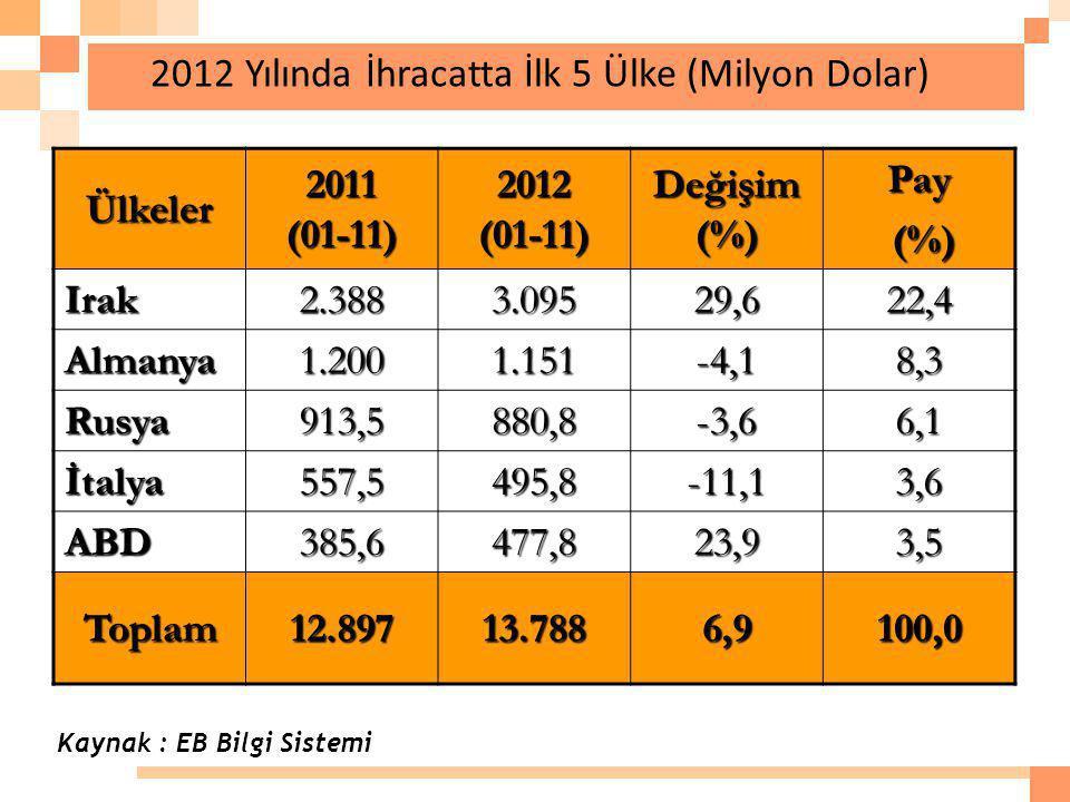 2012 Yılında İhracatta İlk 5 Ülke (Milyon Dolar)