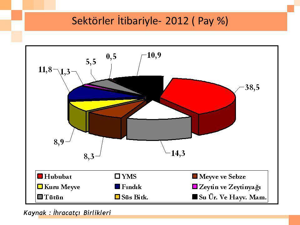 Sektörler İtibariyle- 2012 ( Pay %)