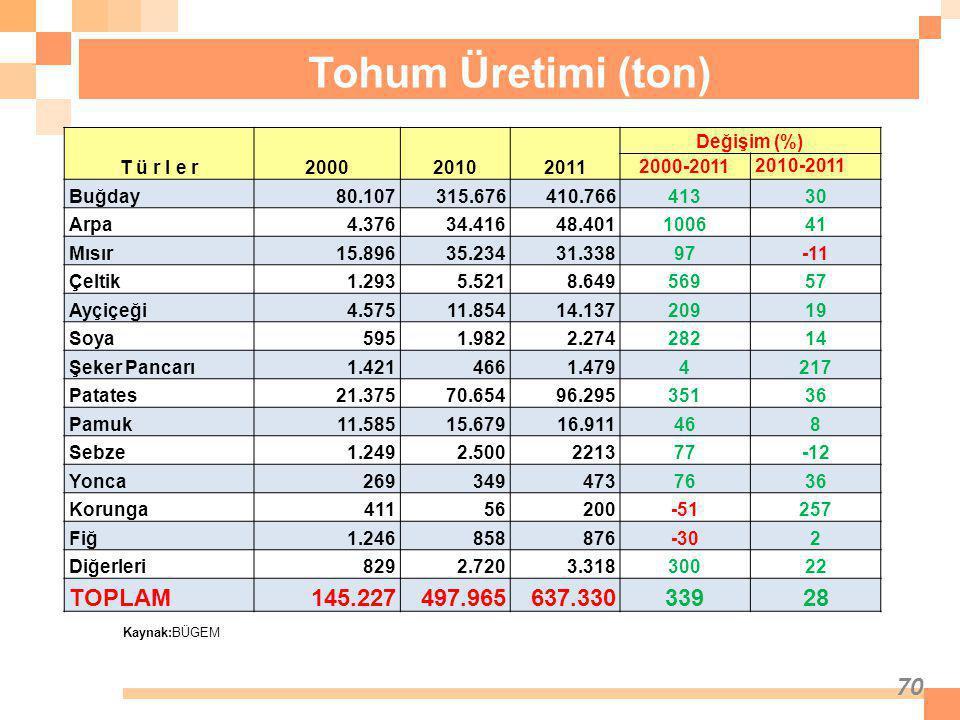 Tohum Üretimi (ton) TOPLAM 145.227 497.965 637.330 339 28 T ü r l e r