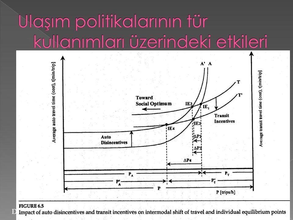 Ulaşım politikalarının tür kullanımları üzerindeki etkileri