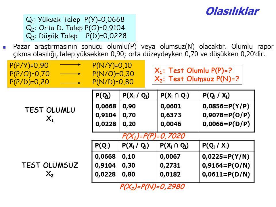 Olasılıklar Q1: Yüksek Talep P(Y)=0,0668 Q2: Orta D. Talep P(O)=0,9104