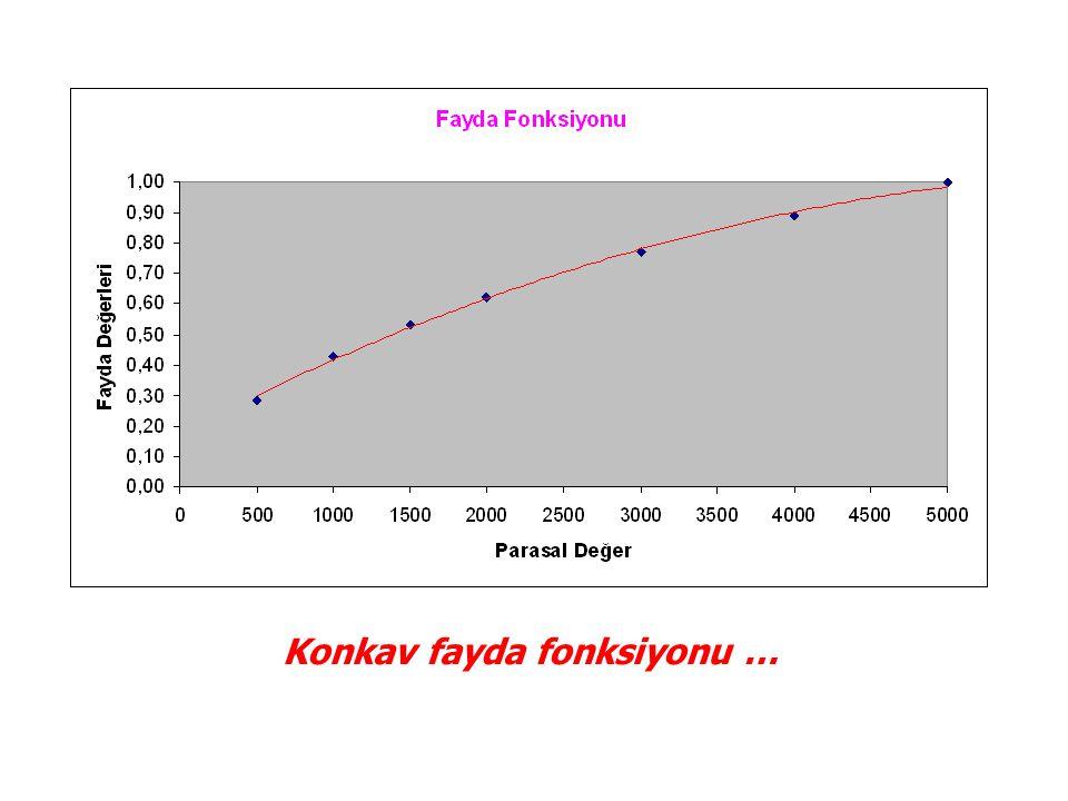 Konkav fayda fonksiyonu …
