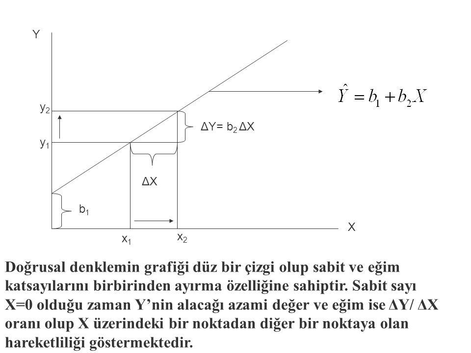 Y y2. ΔY= b2 ΔX. y1. ΔX. b1. X. x1. x2.