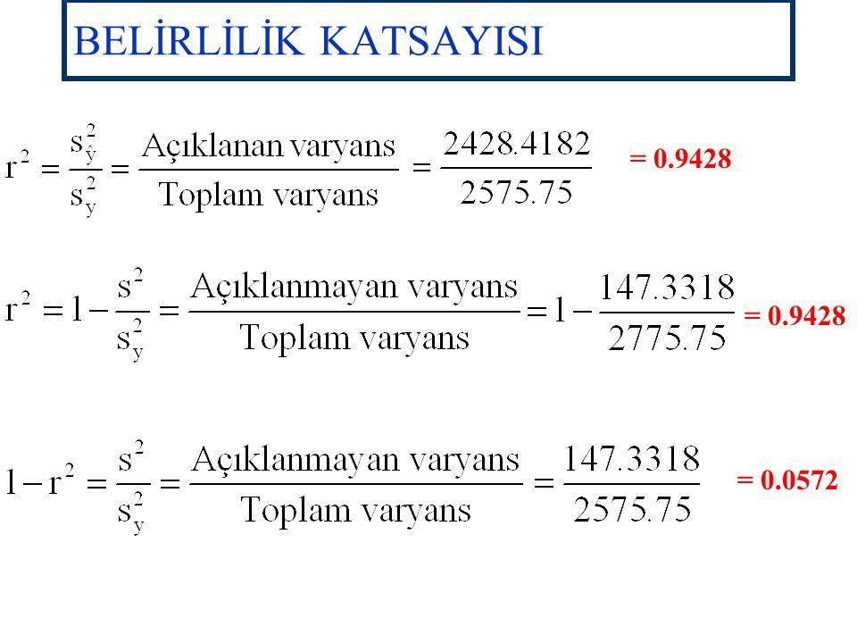 BELİRLİLİK KATSAYISI = 0.9428 = 0.9428 = 0.0572