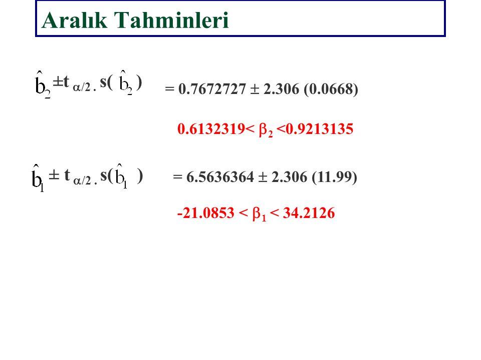 Aralık Tahminleri ±t a/2 . s( ) = 0.7672727  2.306 (0.0668)