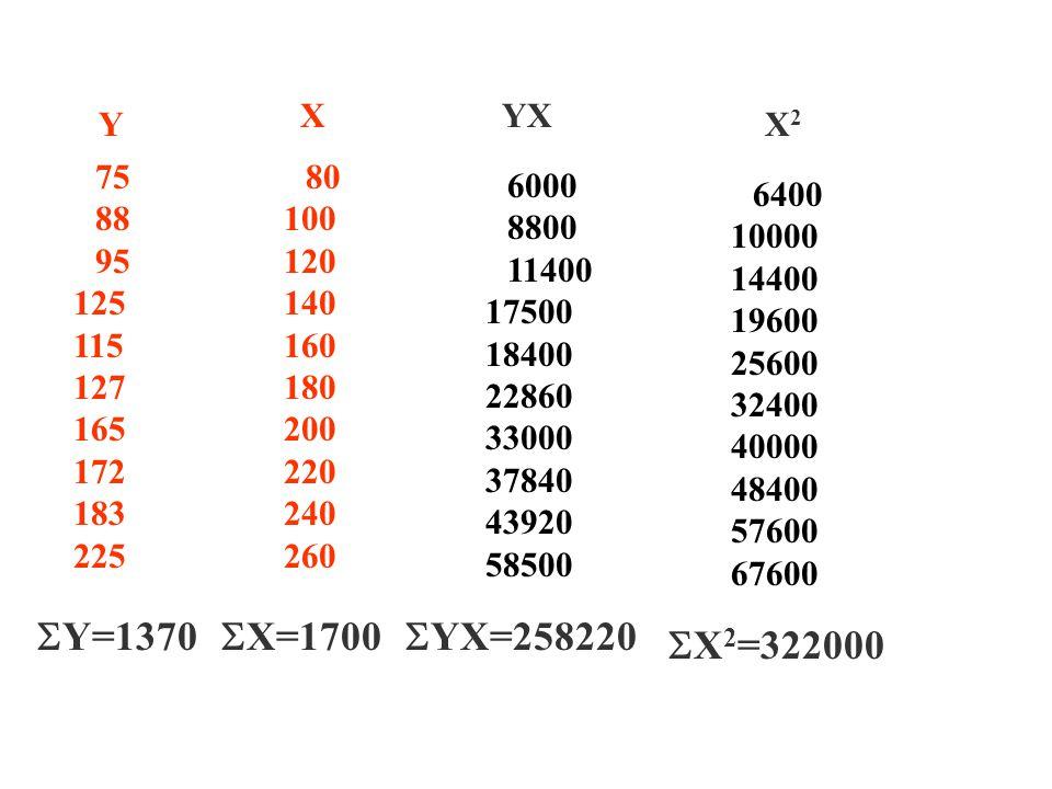 X YX. Y. X2. 75. 88. 95. 125. 115. 127. 165. 172. 183. 225. 80. 100. 120. 140. 160.