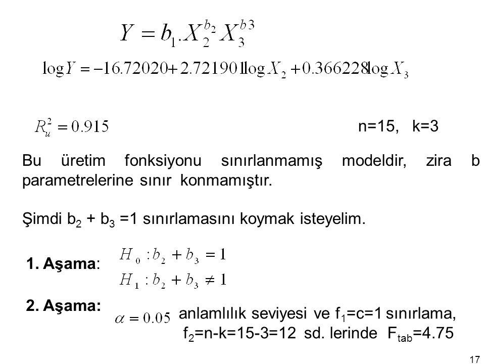 n=15, k=3 Bu üretim fonksiyonu sınırlanmamış modeldir, zira b parametrelerine sınır konmamıştır.