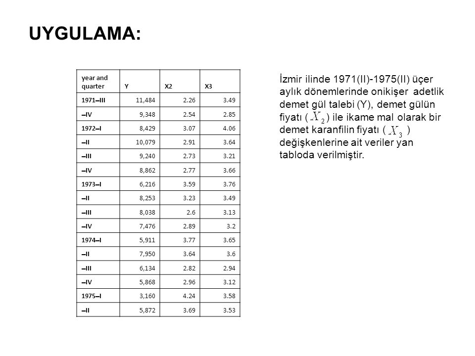 UYGULAMA: year and. quarter. Y. X2. X3. 1971–III. 11,484. 2.26. 3.49. –IV. 9,348. 2.54. 2.85.