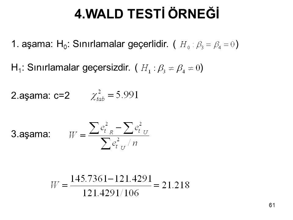 4.WALD TESTİ ÖRNEĞİ 1. aşama: H0: Sınırlamalar geçerlidir. ( )