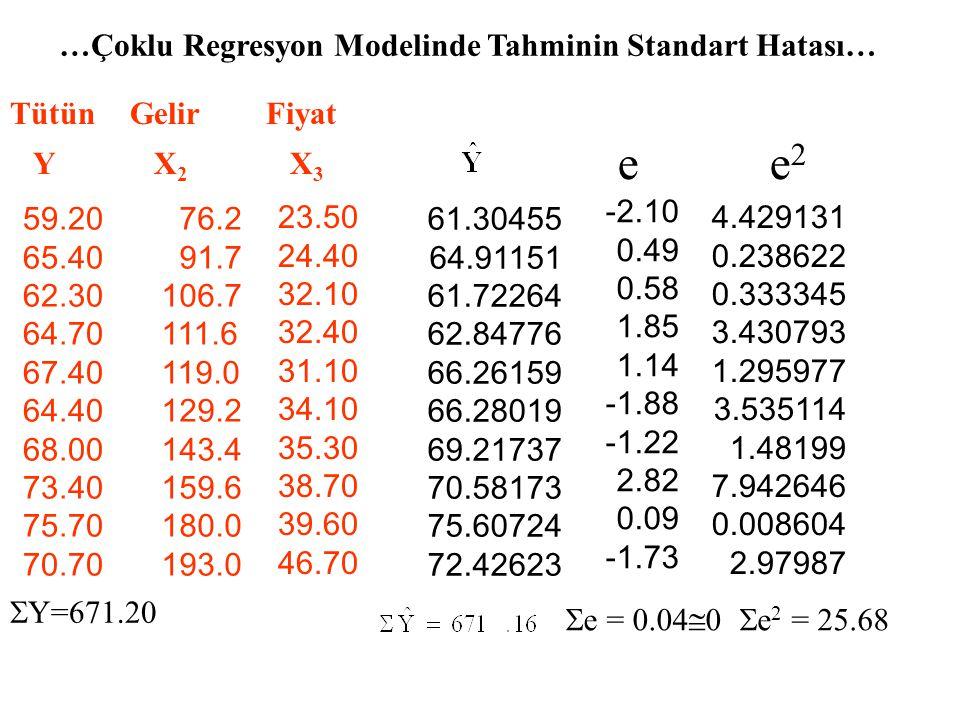 e e2 …Çoklu Regresyon Modelinde Tahminin Standart Hatası… Tütün Y