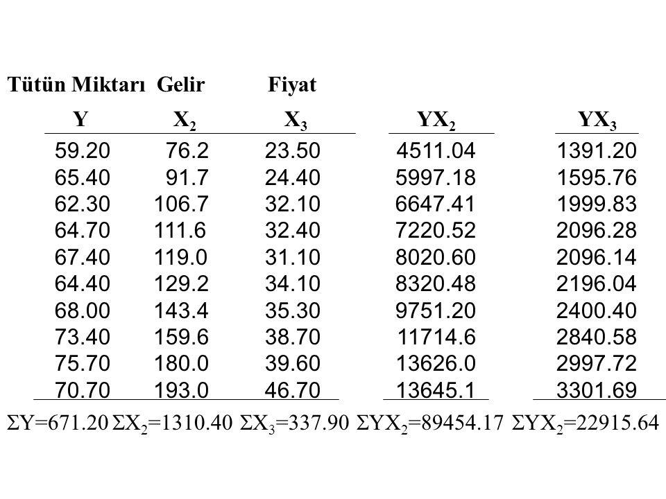Tütün Miktarı Y. Gelir. X2. Fiyat. X3. YX2. YX3. 59.20. 65.40. 62.30. 64.70. 67.40. 64.40.
