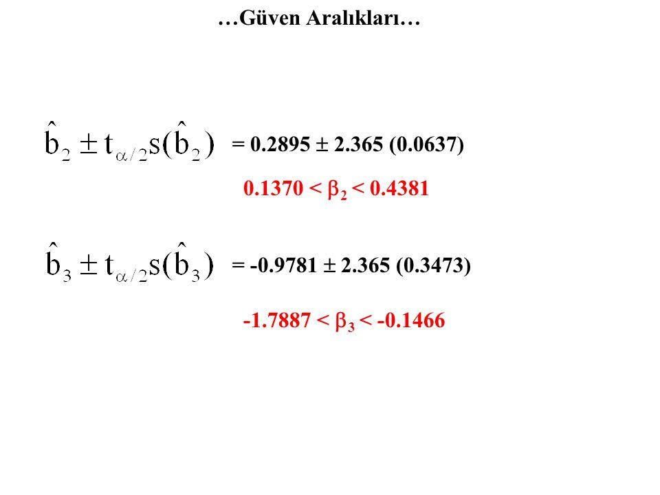…Güven Aralıkları… = 0.2895  2.365 (0.0637) 0.1370 < b2 < 0.4381.