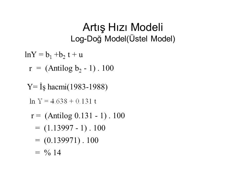 Artış Hızı Modeli Log-Doğ Model(Üstel Model)