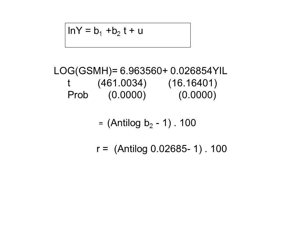 lnY = b1 +b2 t + u LOG(GSMH)= 6.963560+ 0.026854YIL