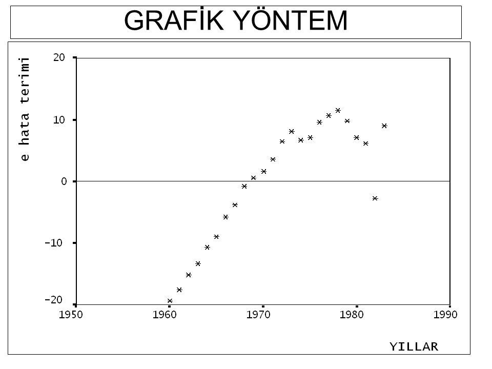 GRAFİK YÖNTEM