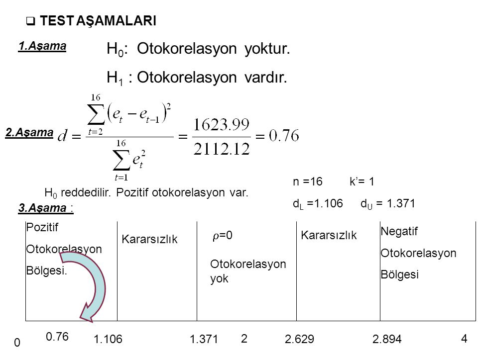 H0: Otokorelasyon yoktur. H1 : Otokorelasyon vardır.